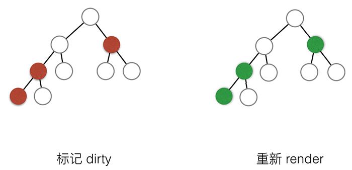 优化后的React的组件树的Render示意图