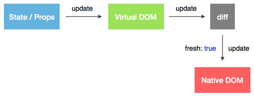 React组件的更新流程