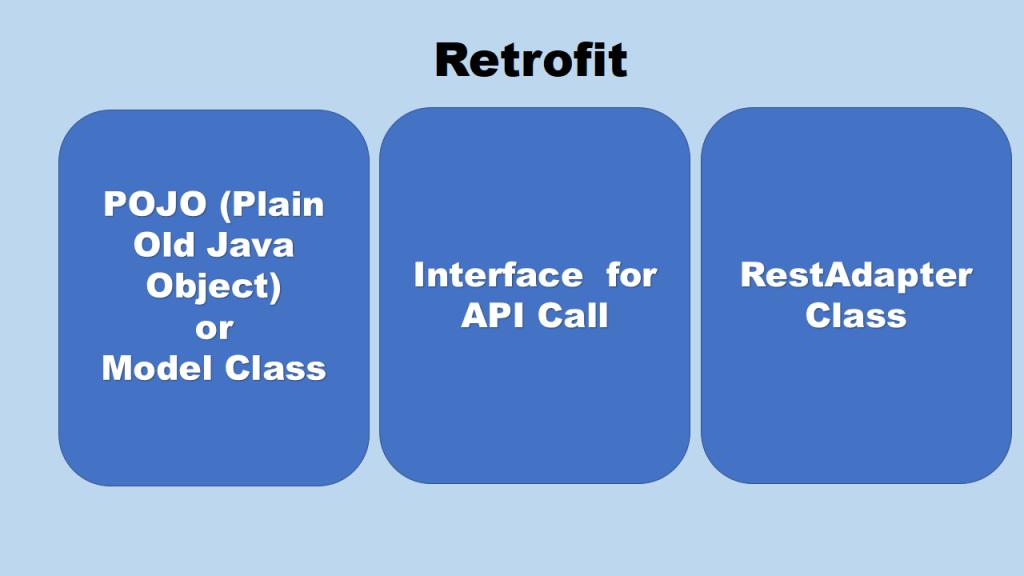 Retrofit-3-classes