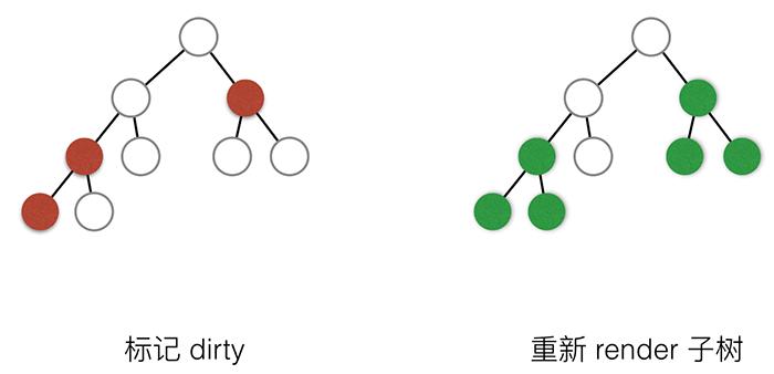 React的组件树的Render示意图