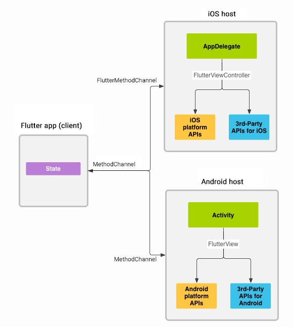Platform channels architecture