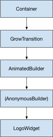 A widget tree with Container pointing to ContainerTransition, pointing to AnimatedBuilder, pointing to (AnonymousBuilder), pointing to LogoWidget.