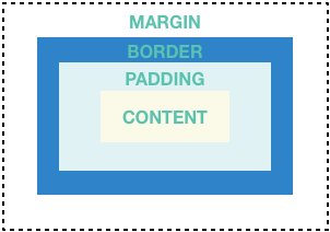 a diagram showing that margins, borders, and padding, that surround content in a container