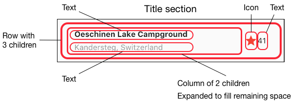 diagramming the widgets in the Title section